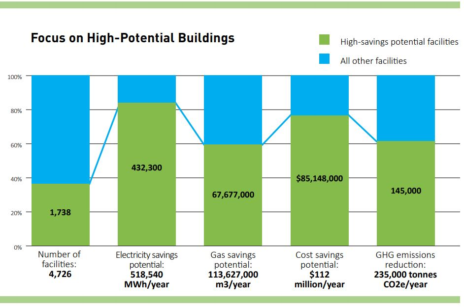 Enerlife - Sustainable Schools - Top Energy Report - SHigh potential buildings chart