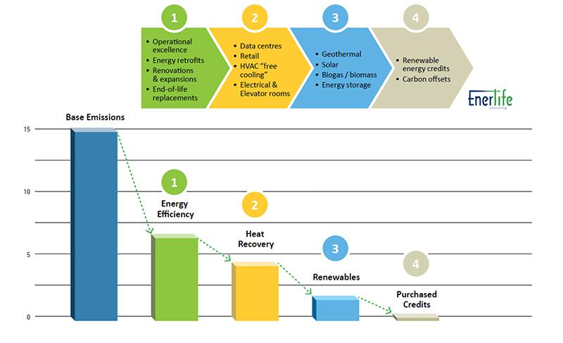 Enerlife Consulting - Pathway to Net-Zero Commercial